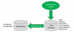 eam-entry