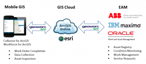 Integrating GIS and EAM in the Cloud Using GeoWorx Sync
